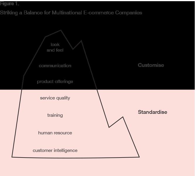 Figure 1- Balance