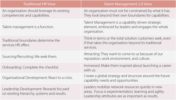 talent-management-visual